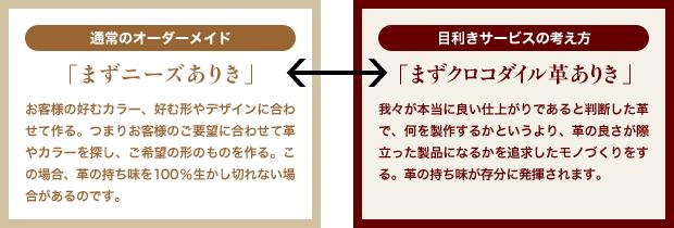 通常のオーダーメイド「まずニーズありき」←→目利きサービスの考え方「まずクロコダイル革ありき」
